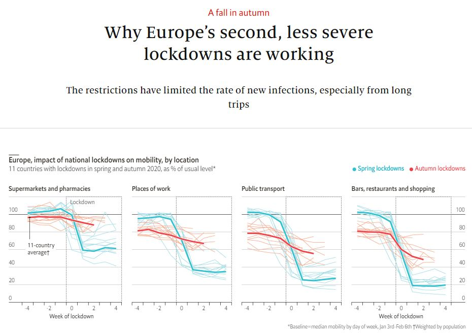 economist_2020-11-28-Why Europe's second, less severe lockdowns are working