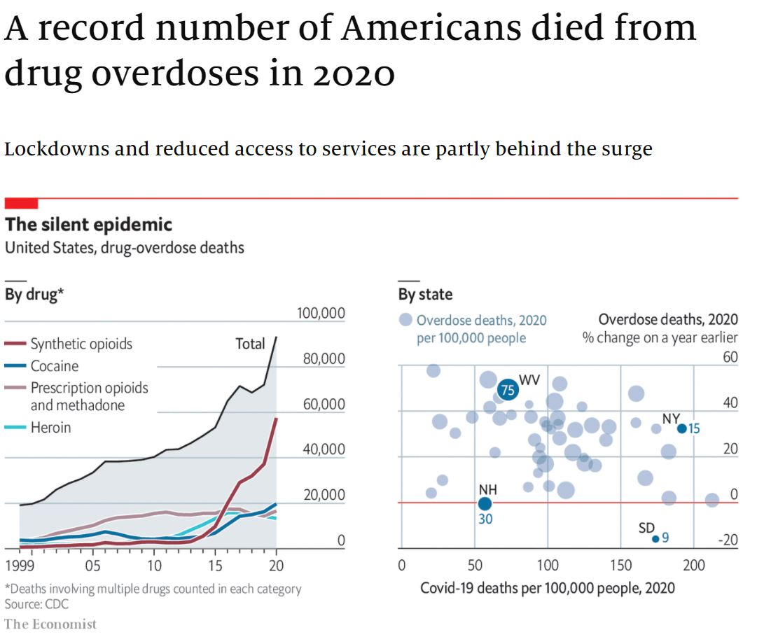econ-2021-07-15-A record number of Americans died from drug overdoses in 2020